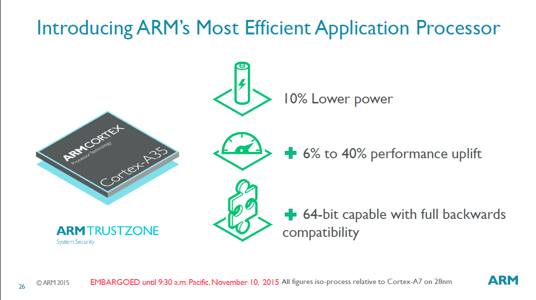 Cortex-A7との比較