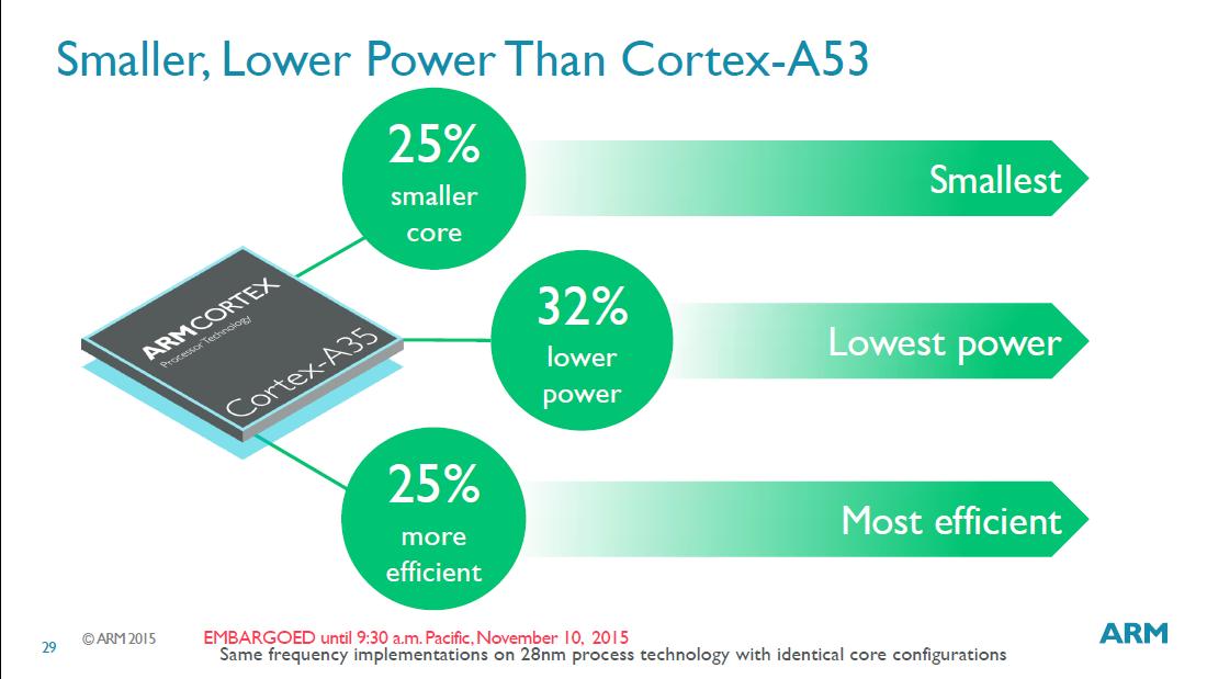 Cortex-A53との比較