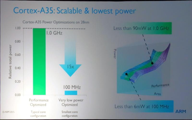 典型的なコアコンフィギュレーションの1GHz時と、最小コアの100MHz時で比較すると、電力は1/15になる。