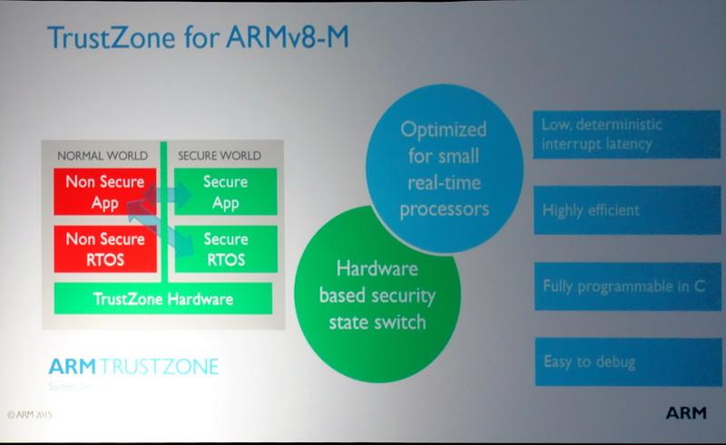 ハードウェアベースの低コストなセキュリティソリューションを含む「ARMv8-M」。ハードウェアでセキュアステートに切り替わる