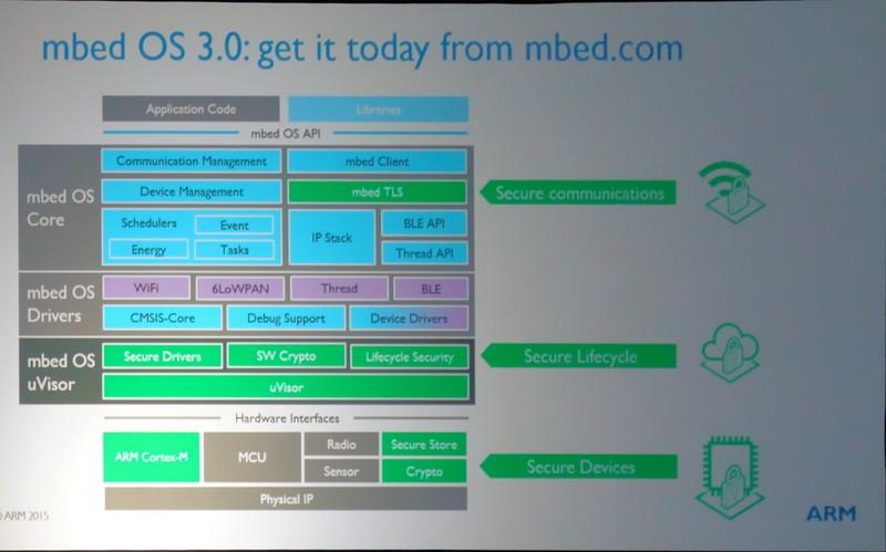 「mbed OS 3.0」はソフトウェアベースのセキュリティ機能として、フットプリントの小さなuVisorを備える。ハードウェアベースの「TrustZone for ARMv8-M」が登場したら、uVisorではなくハードウェアを使うソリューションも提供する