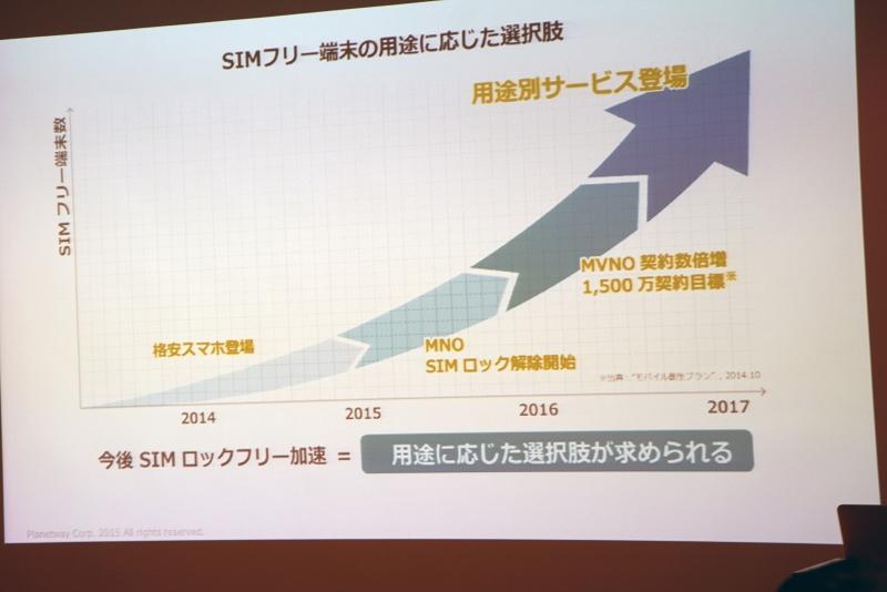 SIMロックフリー端末の増加予測