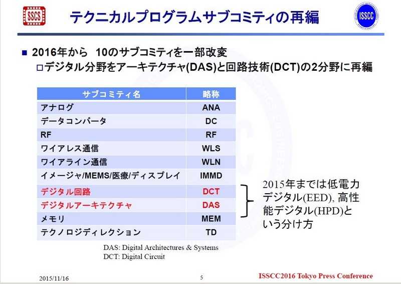 ISSCCの国際技術プログラム委員会に属するサブコミッティの一覧