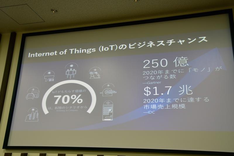 IoTデバイスは2020年に250億台、市場売上げ規模は1.7兆ドルに成長。その70%がB2Bのシナリオから生まれると、各市場調査会社から見解が出ている