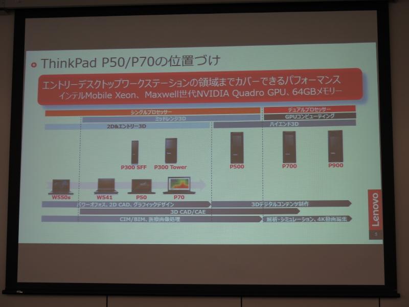 想定する性能レンジとしてはデスクトップのThinkStation P300を超えるという