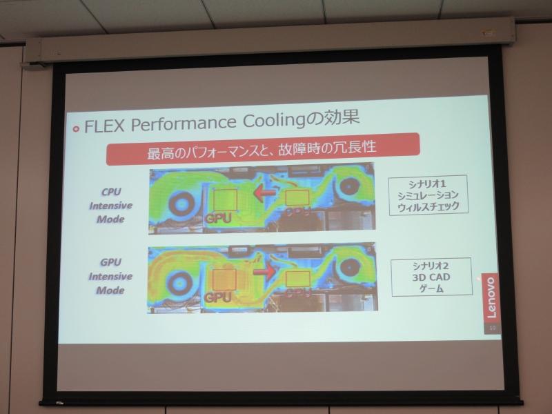 CPUとGPUのヒートシンクをヒートパイプで繋げ、相互の冷却機構を利用可能とする