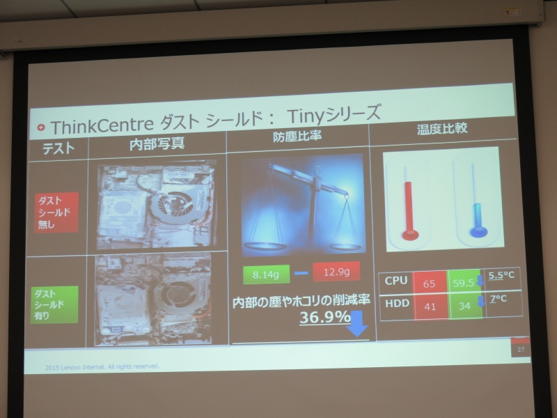ダストシールド装備によるホコリ侵入量の削減、およびそれに伴う温度上昇防止の効果