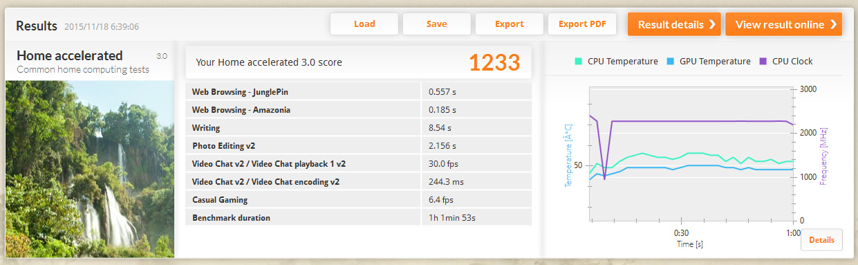 PCMark 8 バージョン2/Home accelerated(詳細)。プロセッサのクロックは2.39GHzの少し下がほとんどで所々最大。温度は44~68℃と上下の差が激しい