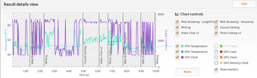 PCMark 8 バージョン2のHome(accelerated)の実行結果詳細。プロセッサの温度は48~76度程度。クロックは800MHz辺りから最大の3.2GHz。GameとVideo Chat以外は結構細かく上下しているのが分かる