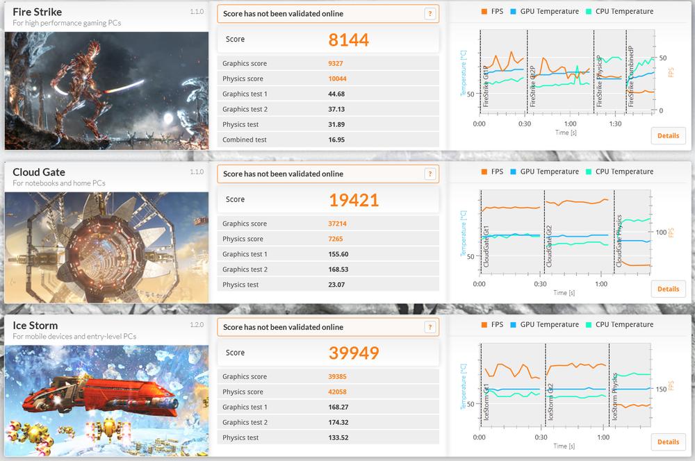 3DMarkの実行結果。Ice Storm 39,949、Cloud Gate 19,421、Fire Strike 8,144