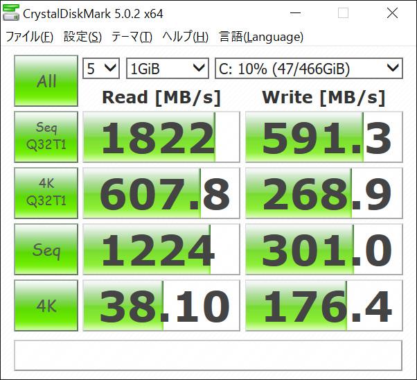 CrystalDiskMarkの実行結果。Seq Q32T1 Read 1,822/Write 591.3、4K Q32T1 Read 607.8/Write 268.9、Seq Read 1224/Write 301、4K Read 38.1/Write 176.4(MB/s)