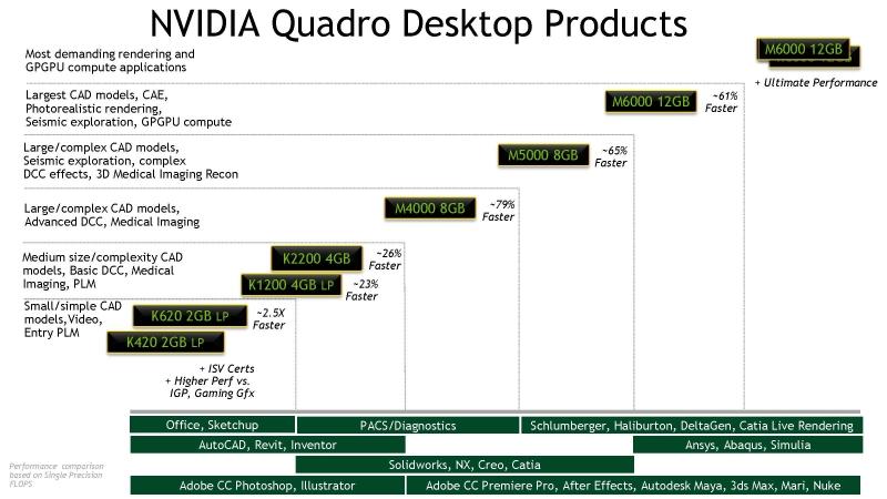 Quadroシリーズのラインナップ