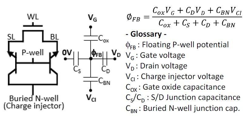 「1T Bi-SRAM」セルの等価回路。1個のMOS FETと2個の縦型npnバイポーラトランジスタで構成される。npnバイポーラの浮遊ベース(p型ウエル)のポテンシャルが、メモリセルの論理値を決める。Zeno Semiconductorほかの講演論文から