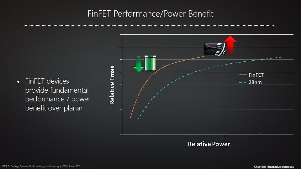 FinFETの性能