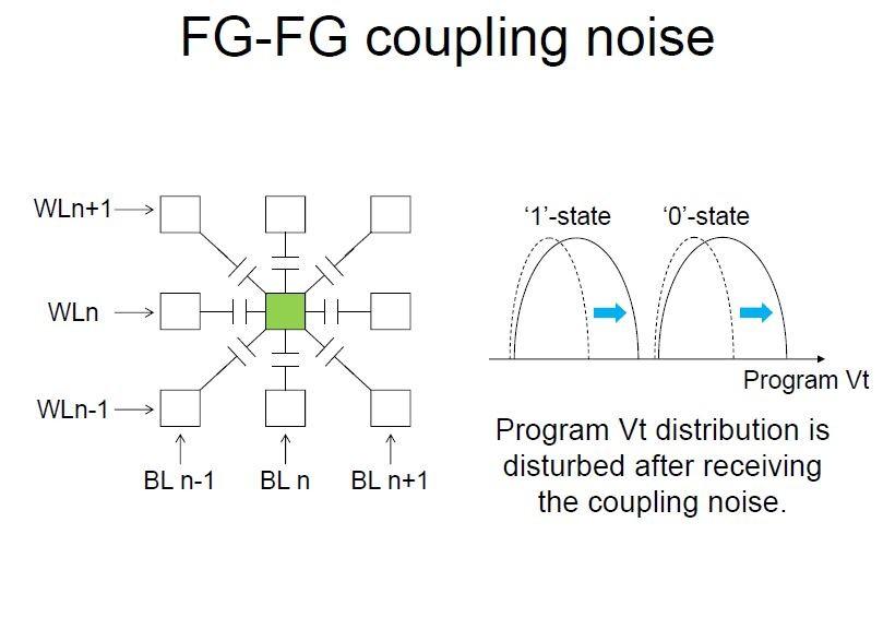 プレーナ型NANDフラッシュメモリにおけるメモリセル間の信号干渉が発生する仕組み。隣接するメモリセルの間が静電容量で電気的に結合していることが、信号の干渉を起こす。ISSCC 2016でMicron TechnologyとIntelが発表した講演(講演番号7.7)から