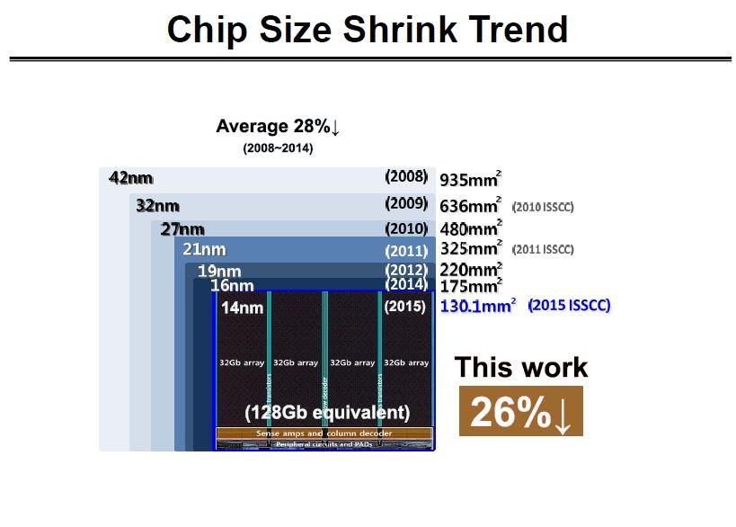 128Gbitチップに換算したシリコンダイの大きさ(模式図)と、微細加工技術の推移。ISSCC 2016でSamsungが発表したスライドから