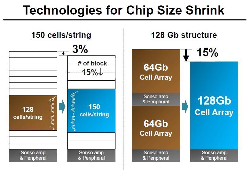 ストリング当たりのセル数の増加(左)と、チップ寸法の縮小(右)。ISSCC 2016でSamsungが発表したスライドから