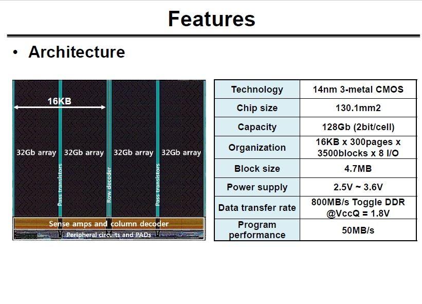 プレーナ型の14nm技術を駆使してSamsungが試作した128GbitのNANDフラッシュメモリのシリコンダイ写真(左)と主な仕様(右、製品の仕様ではない)。ISSCC 2016でSamsungが発表したスライドから