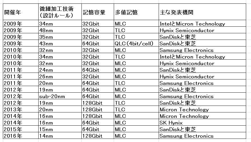 2009年から2016年のISSCCで発表されたプレーナ型大容量NANDフラッシュメモリの一覧。ISSCCの論文集から筆者がまとめた。16nm世代から先はTLCチップの発表がない。MLCチップのみとなっている
