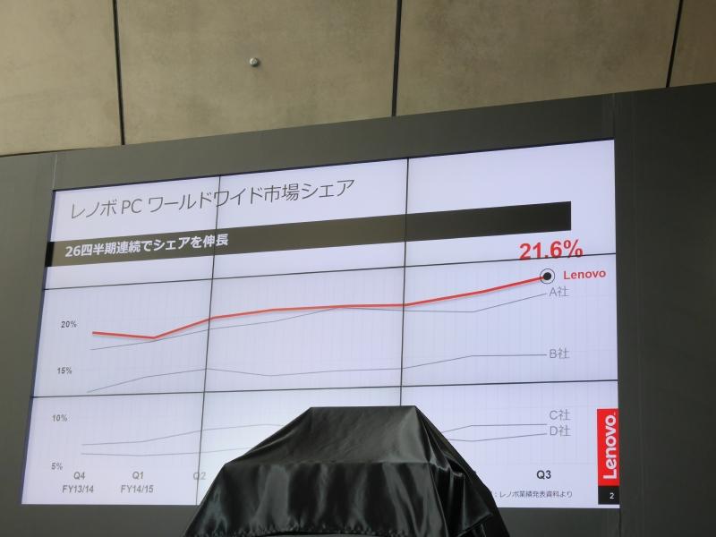 Lenovoのワールドワイドの市場シェア