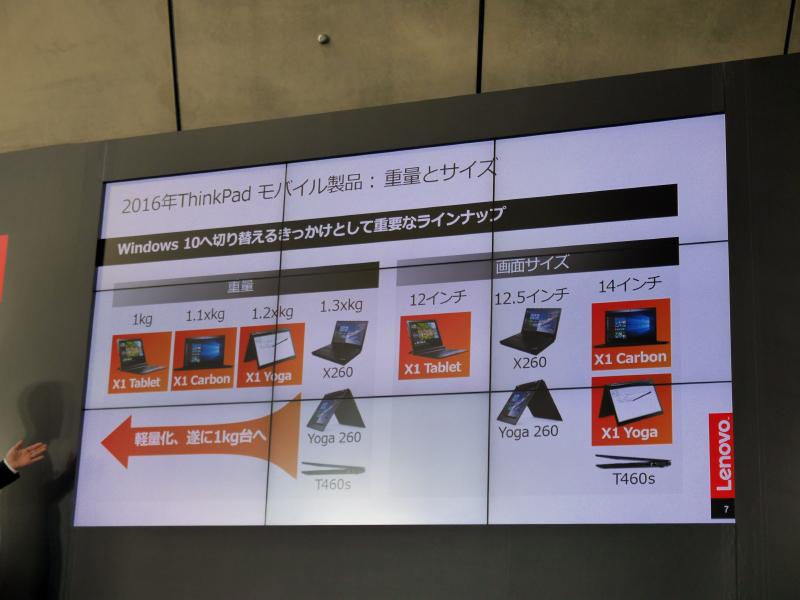 日本国内では、1.3kg以下の製品も必要