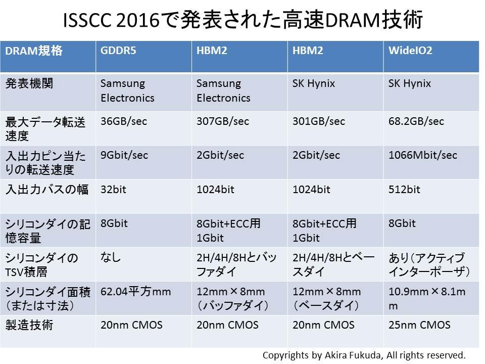 ISSCC 2016で公表された高速DRAM技術の概要