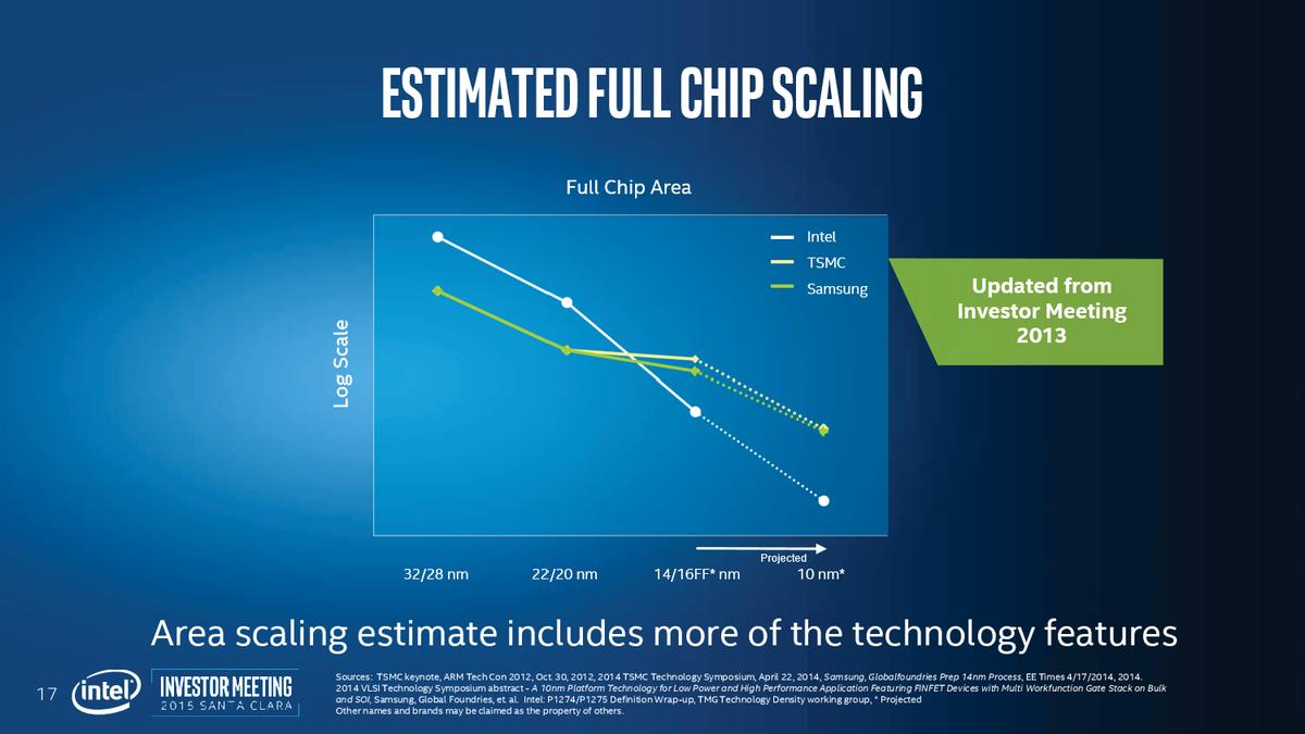 ロジック回路でのチップ面積の比較では、Intelの方がスケールダウンしていると説明している。ファウンドリの20nmから14/16nmプロセスで、ロジック面積があまり縮小しないのは、バックエンドの配線層が微細化しないため