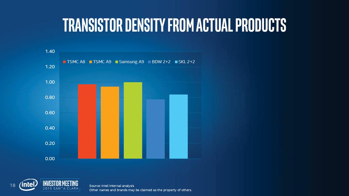 単純にダイ面積からトランジスタ数を比較すると、Intelのトランジスタ密度は低い
