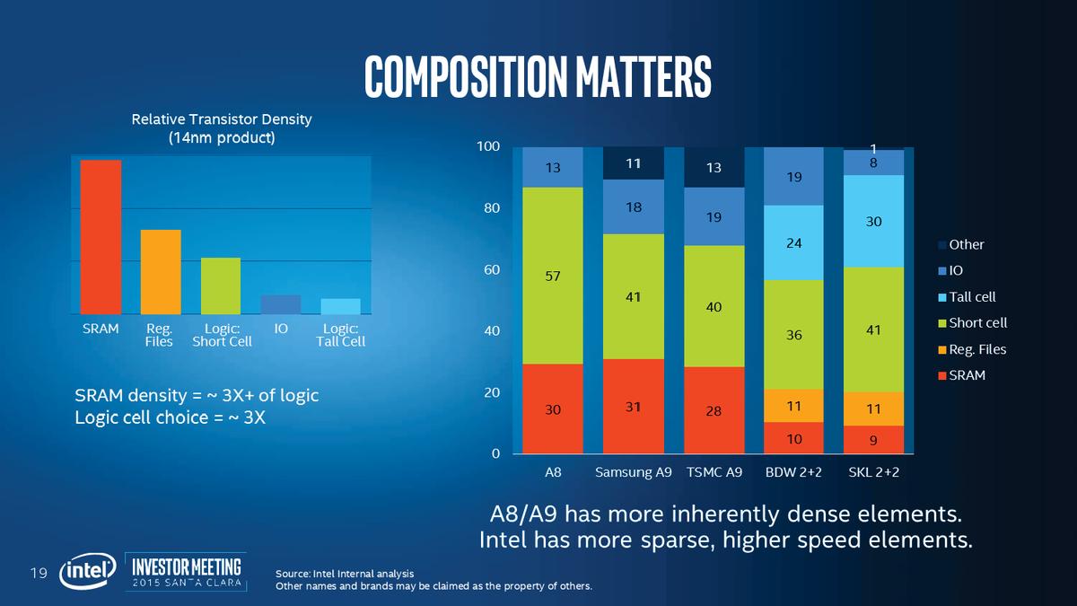 Intel製品とファウンドリ製品のライブラリの内訳