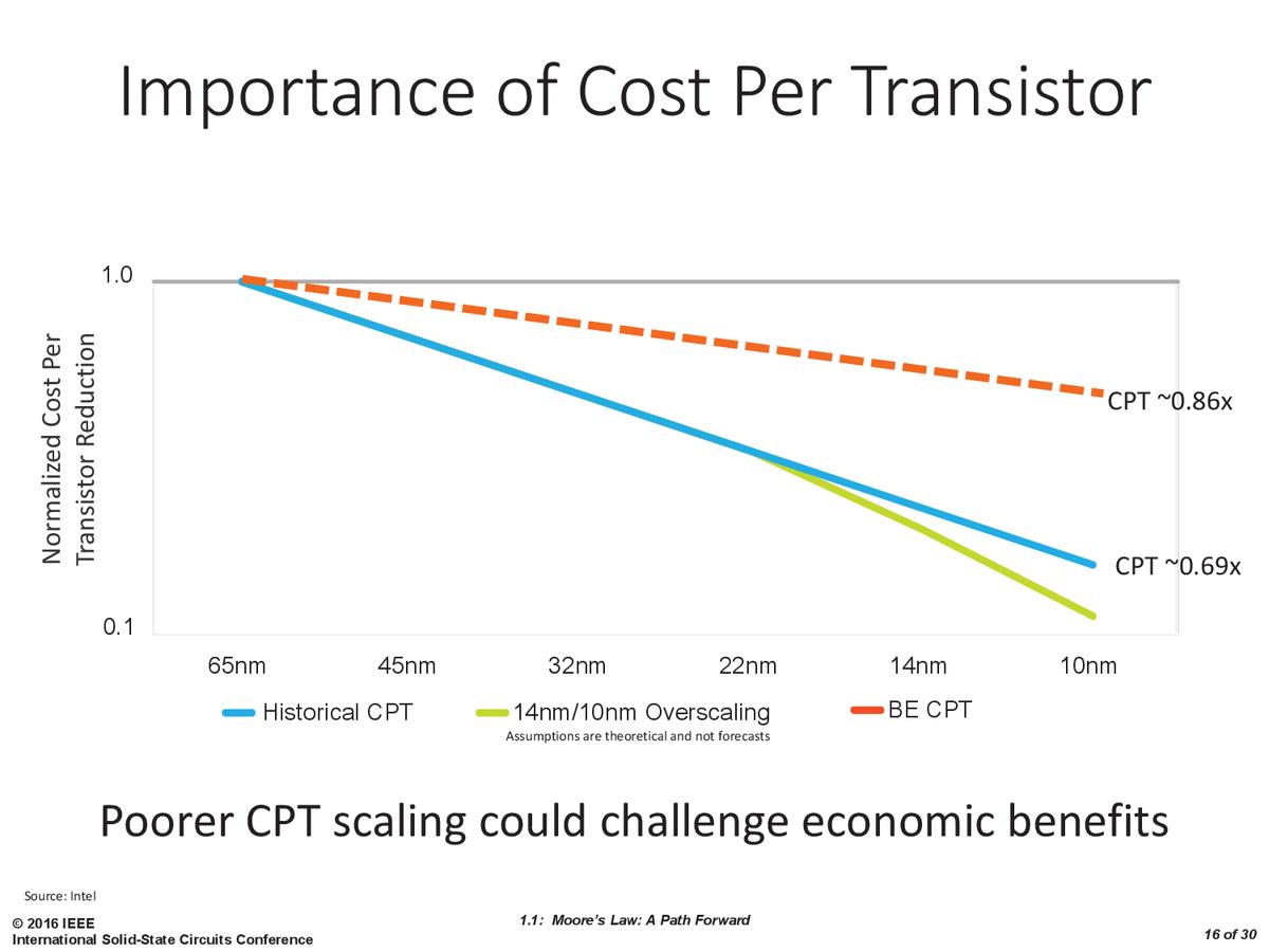 IntelによるCPTのカーブの比較