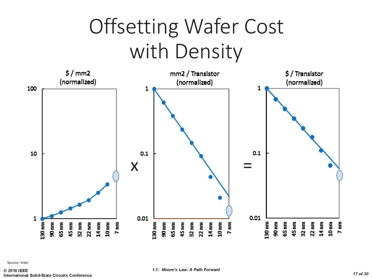 Intelが最も重要なチャートと説明する3つのチャート。左から、プロセス済みウェハの面積当たりのコスト、トランジスタあたりのダイ面積、トランジスタあたりのコスト