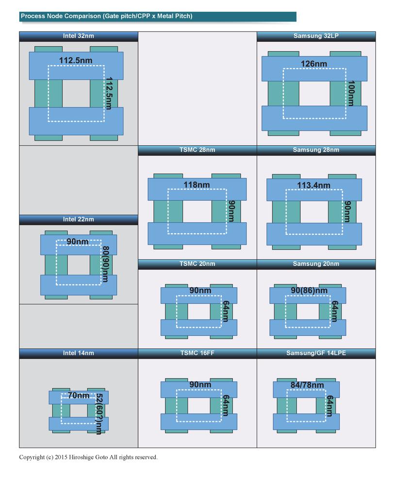 Intelとファウンドリ各社のトランジスタ比較