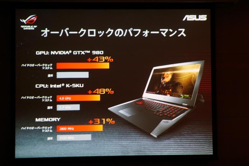 水冷ユニットを接続することで、オーバークロック状態に移行。GPUは43%、CPUは48%、メモリは31%性能が向上する