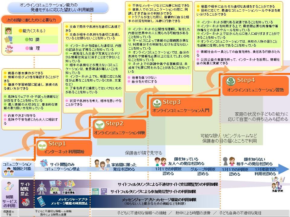オンラインコミュニケーションの発達モデル