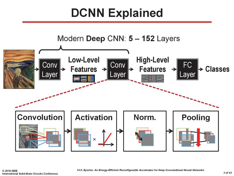 DCNNでは、深いレイヤー構造が構築される