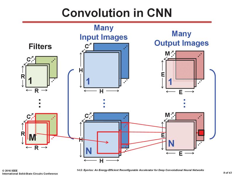 畳み込み過程で多数のデータの再利用が可能