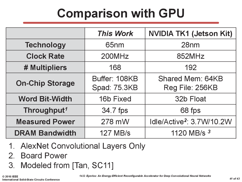 GPUと比較すると電力面での利点が大きいEyeriss