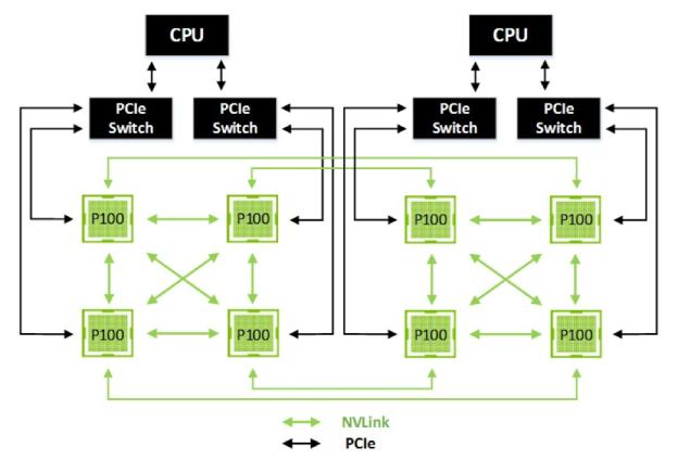 NVLinkによる8 GPU構成の例