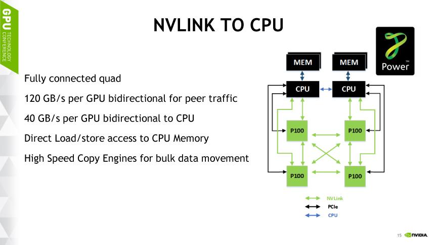 CPUとGPUをNVLinkで接続する場合