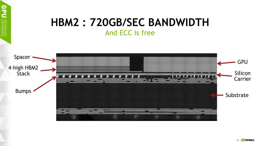 HBM(High Bandwidth Memory)2スタックメモリによってメモリ帯域が3倍に