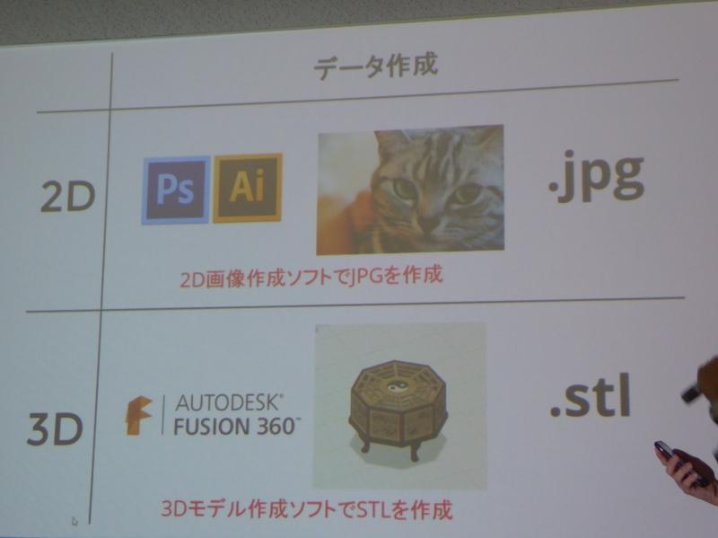 2Dプリンタと3Dプリンタは同じような使い方が可能