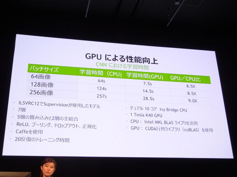 GPUはCPUより高速