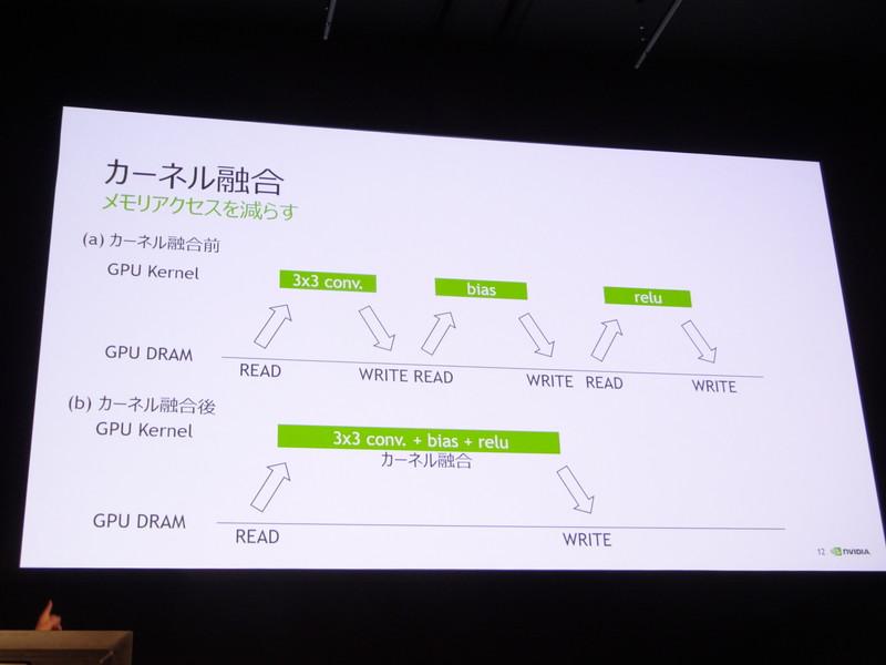 畳み込み処理、バイアス、ReLUそれぞれでGPUメモリに読み書きしていたカーネル融合しアクセスを減らす