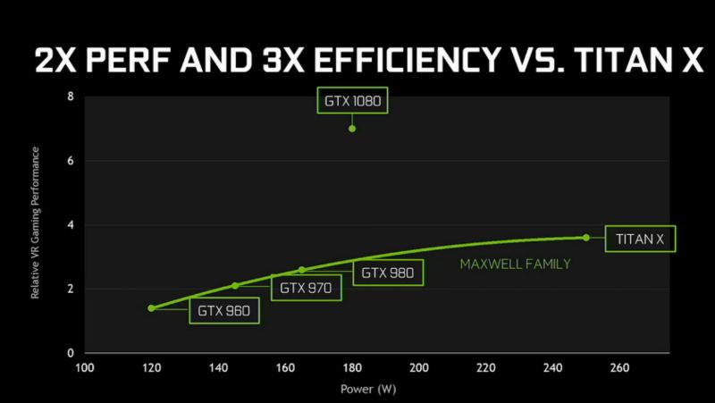 VRゲームでの性能と消費電力のプロット