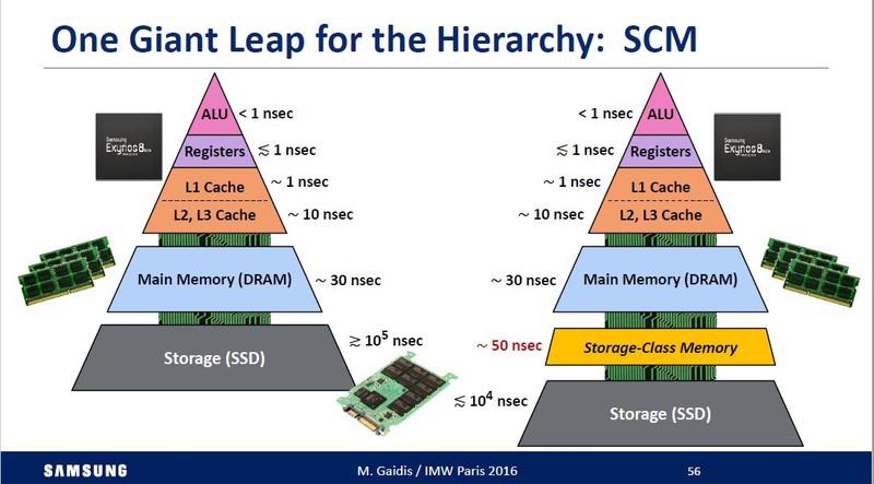 コンピュータシステムにおけるメモリの階層構造。ピラミッド構造をしており、高さがメモリアクセスの速度、幅が記憶容量の大きさをイメージしている。左は現在のシステムにおけるメモリの階層構造。右は「ストレージクラスメモリ(SCM)」層を導入した階層構造である ※IMW2016の講演論文から引用した
