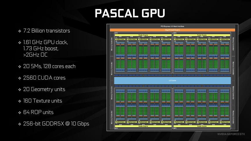 Pascal GeForce GTX 1080(GP104)の概要