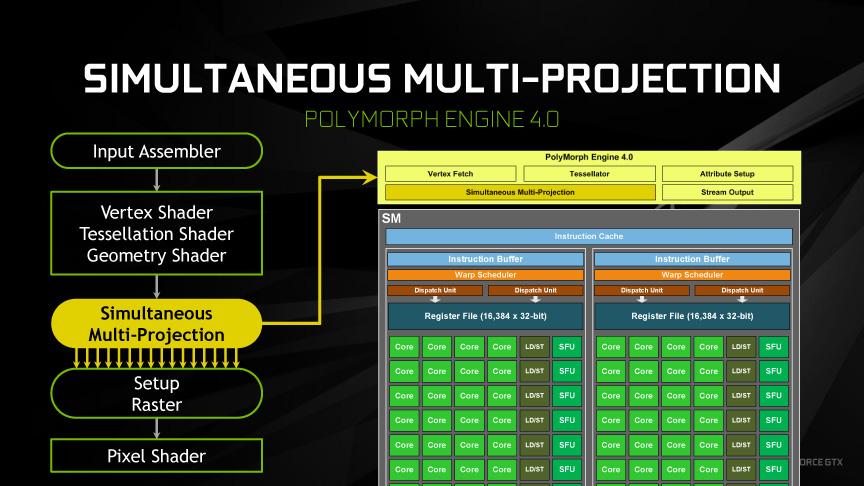 GP104のSimultaneous Multi-Projection機能