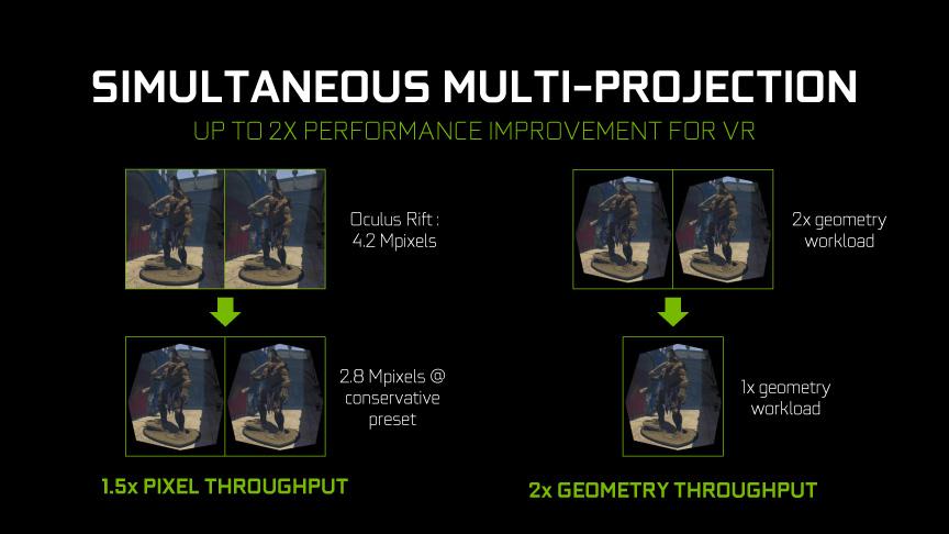 GP104のSimultaneous Multi-Projectionによってバーチャルリアリティの描画性能が大幅に上がる