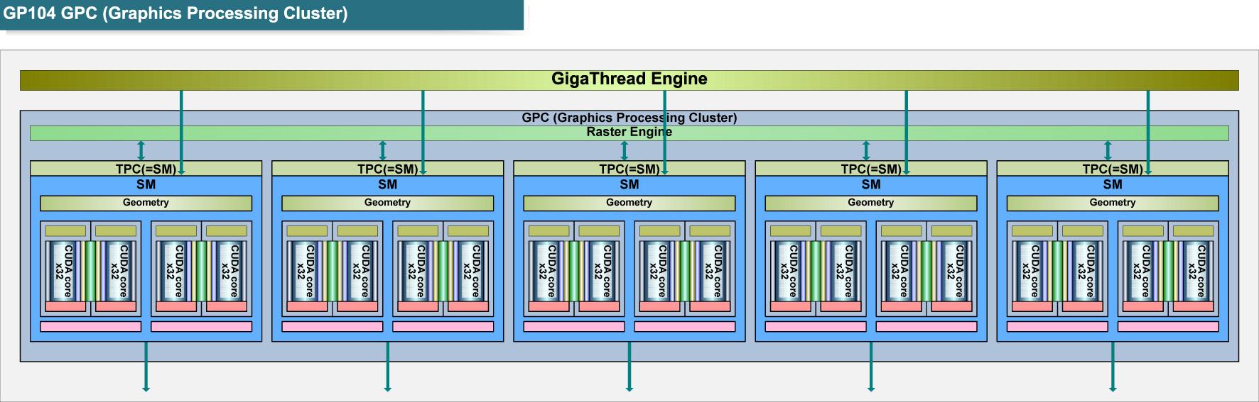 "GeForce GTX 1080(GP104)のGPCブロック図<br class="""">PDF版は<span class=""img-inline raw""><a href=""/video/pcw/docs/757/916/p16.pdf"" ipw_status=""1"" ipw_linktype=""filelink_raw"" class=""resource"">こちら</a></span>"