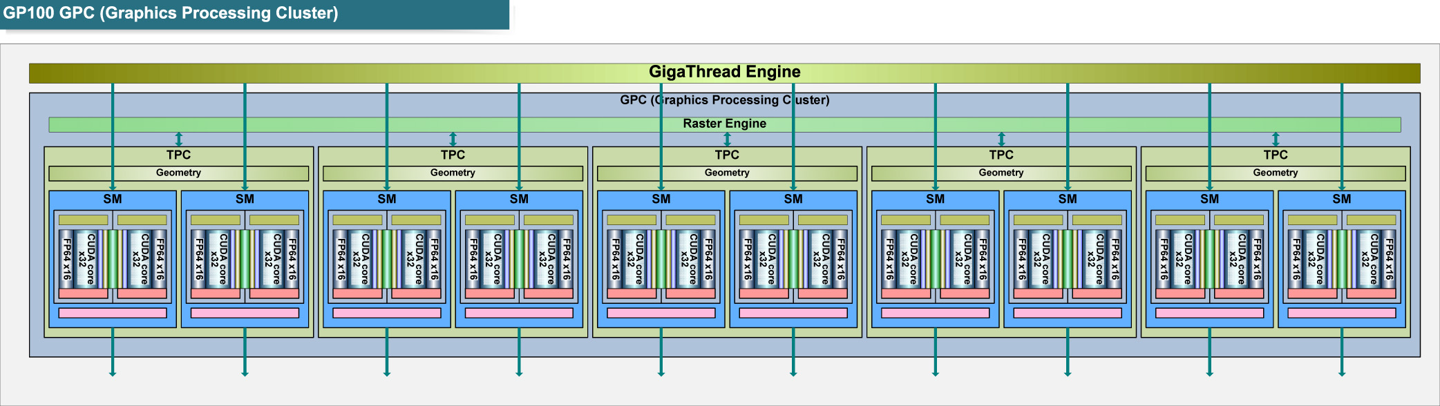 "Tesla P100のGPCブロック図<br class="""">PDF版は<span class=""img-inline raw""><a href=""/video/pcw/docs/757/916/p17.pdf"" ipw_status=""1"" ipw_linktype=""filelink_raw"" class=""resource"">こちら</a></span>"